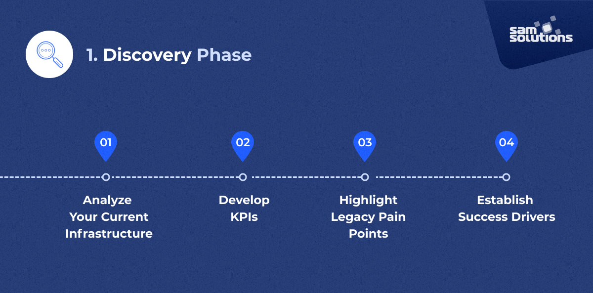 cloud migration discovery phase overview