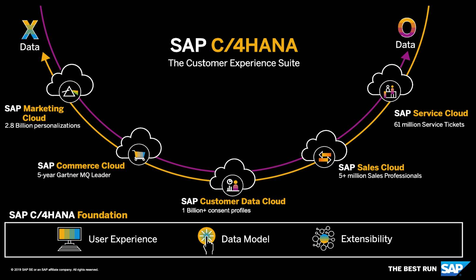 C/4HANA truly represents the most powerful set of tools to ramp up your digital business to the next level