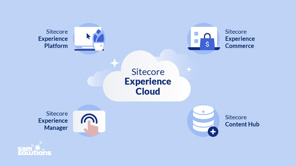 Sitecore Experience Cloud family image with icons and product titles.