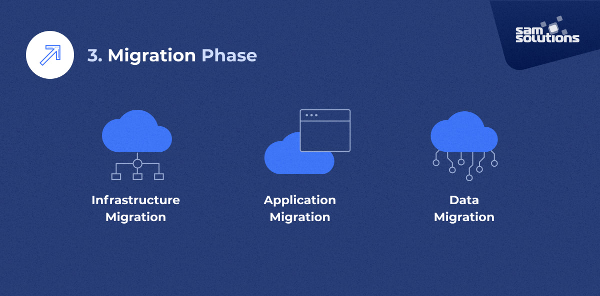 migration phase overview