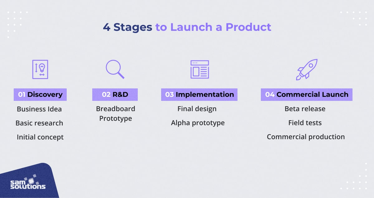 image showing an overview of launching an iot product