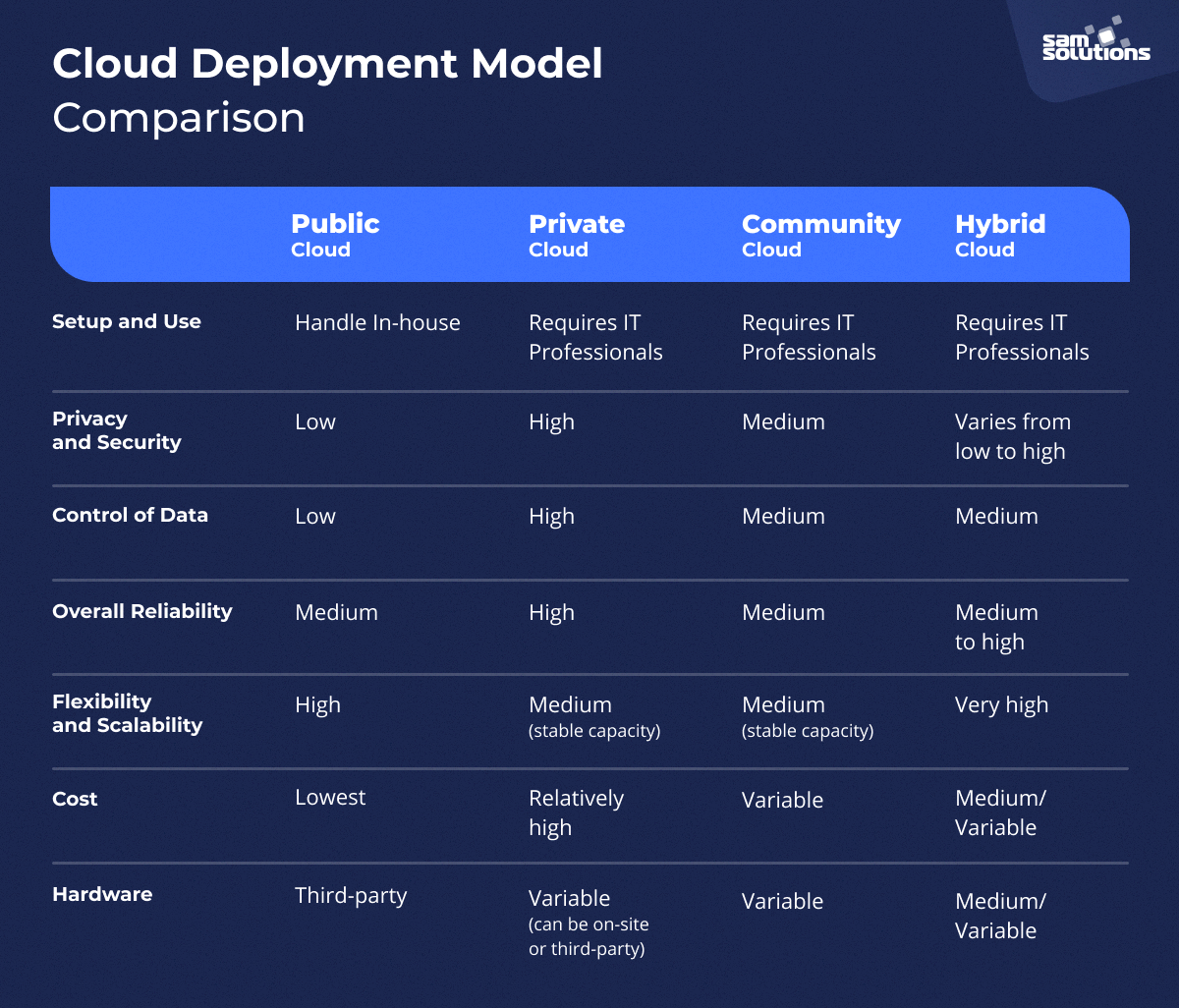 advantages and disadvantages of cloud deployment models comparison table