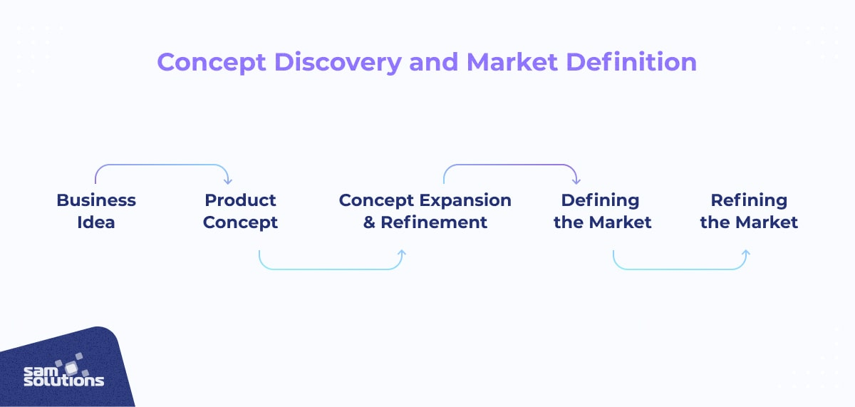 stage one: concept discovery and market definition