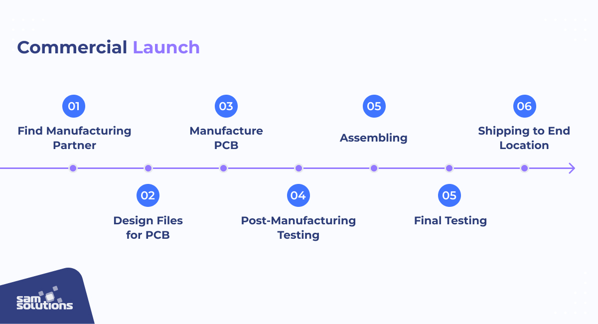 commercial launch process of an iot product