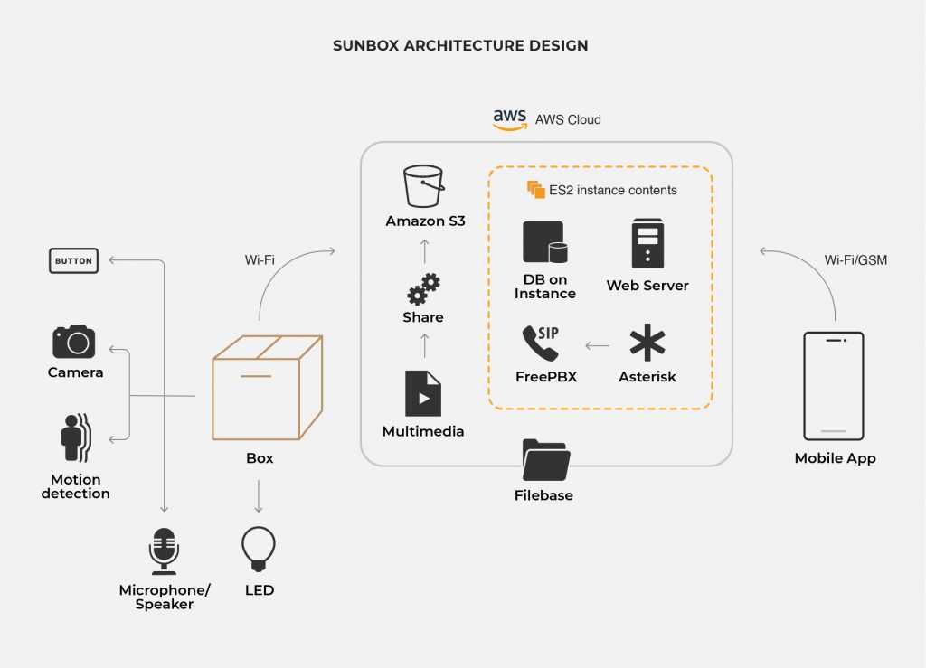 displays overview of Sun E Mates IoT Case Study
