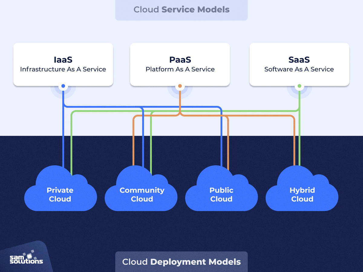 cloud deployment model overview