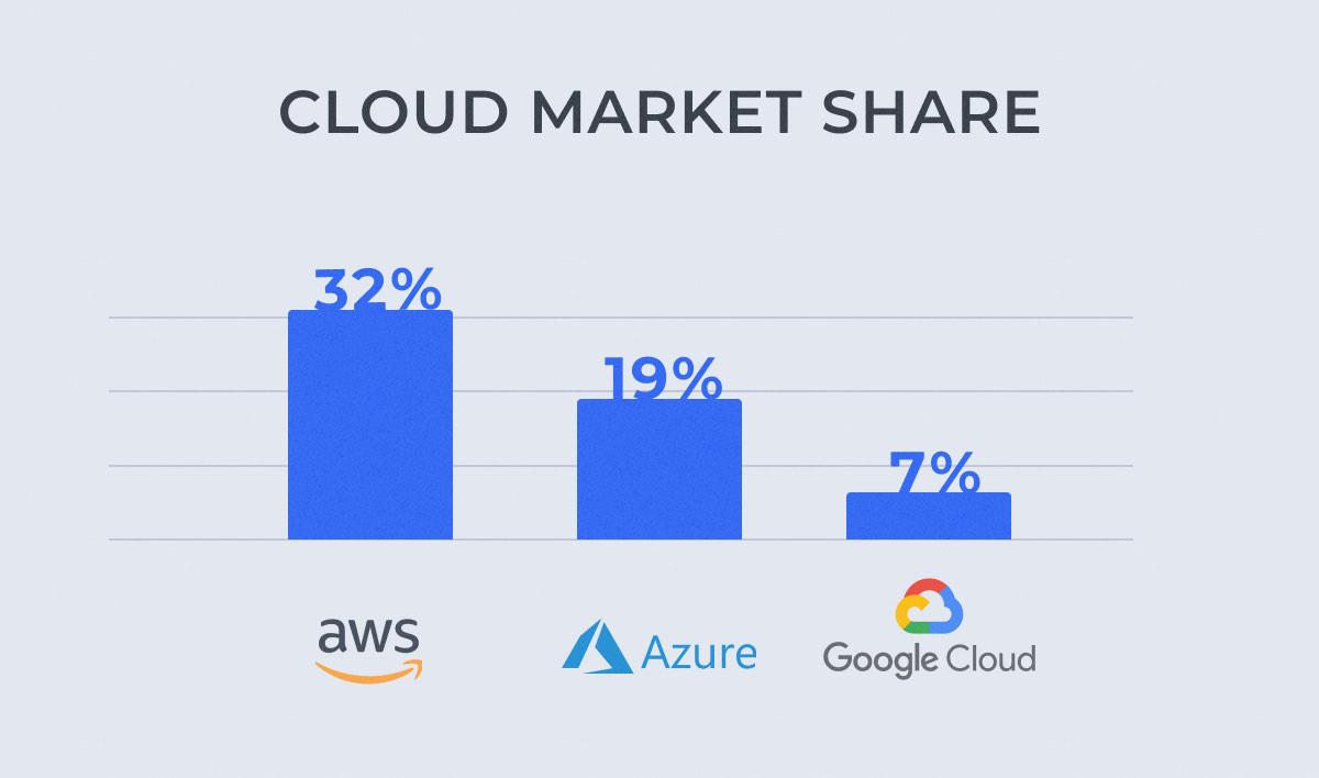 AWS, GCP, Azure: Cloud Market Share