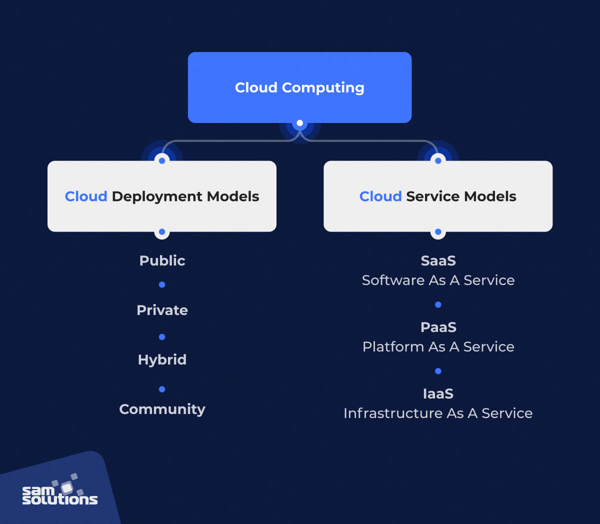 cloud computing models and service types