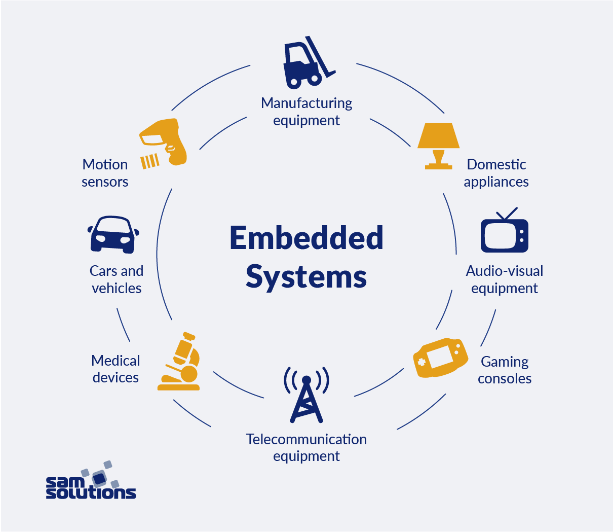 The applications of embedded systems