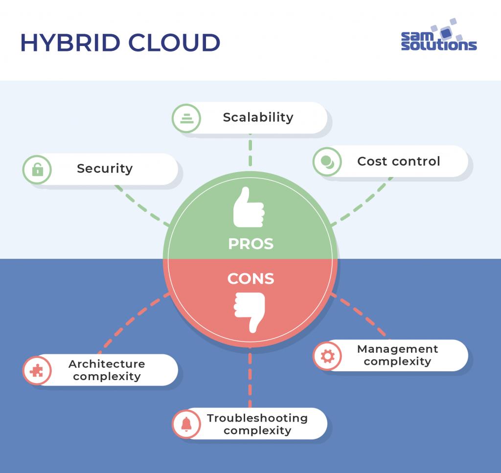 infographic - hybrid cloud